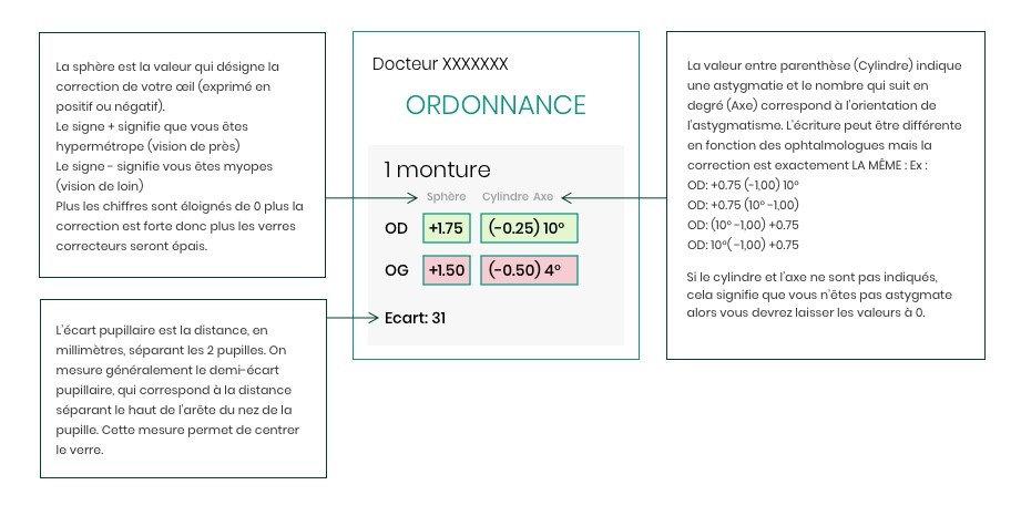 9a002cd5d6 Comprendre l'ordonnance de vos lunettes | Générale d'Optique