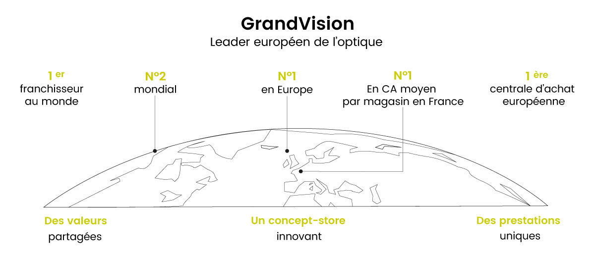 Grandvision leader europeen de l'optique