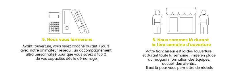 Les six etapes pour realiser son projet