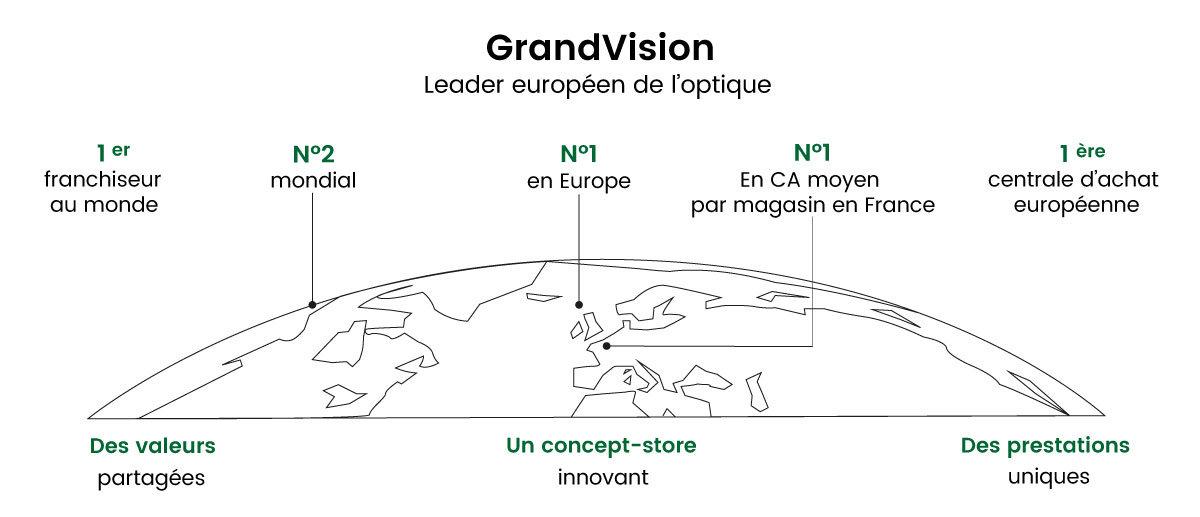 GrandVision leader de l'optique