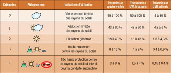 0183358cb9f4ba Cette réglementation définit précisément le niveau de protection minimum  que doivent apporter les verres solaires. Ainsi, la norme EN1836 classe les  verres ...